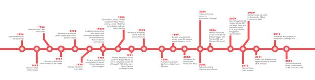 relationship-status_timeline
